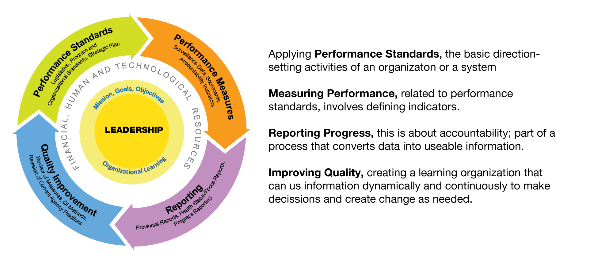 Performance Standards diagram