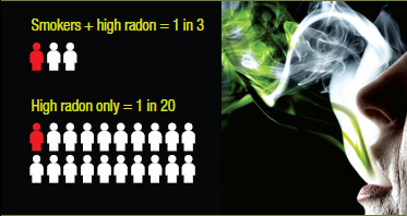 Image provided by Health Canada, Radon – Another Reason to Quit, 2010
