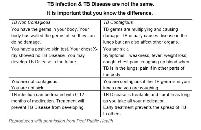 Chart of symptoms of contagious or non contagious TB